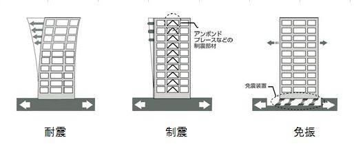 耐震の種類の図
